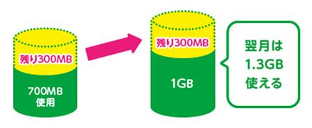 data_kurikoshi
