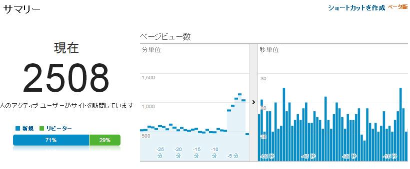 google-analytics-sim