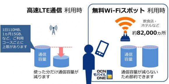 ocn-mobile-one-wifi-spot