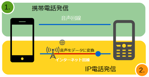 gsm-4g-lte-network