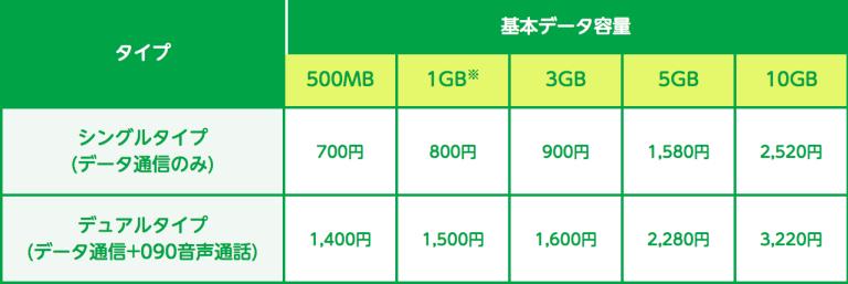 mineo-iphone-kakaku